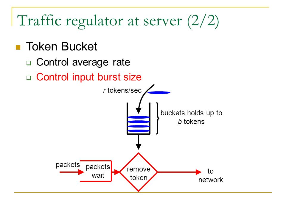 Traffic regulator at server (2/2) Token Bucket  Control average rate  Control input burst size remove token packets wait packets to network r tokens/sec buckets holds up to b tokens