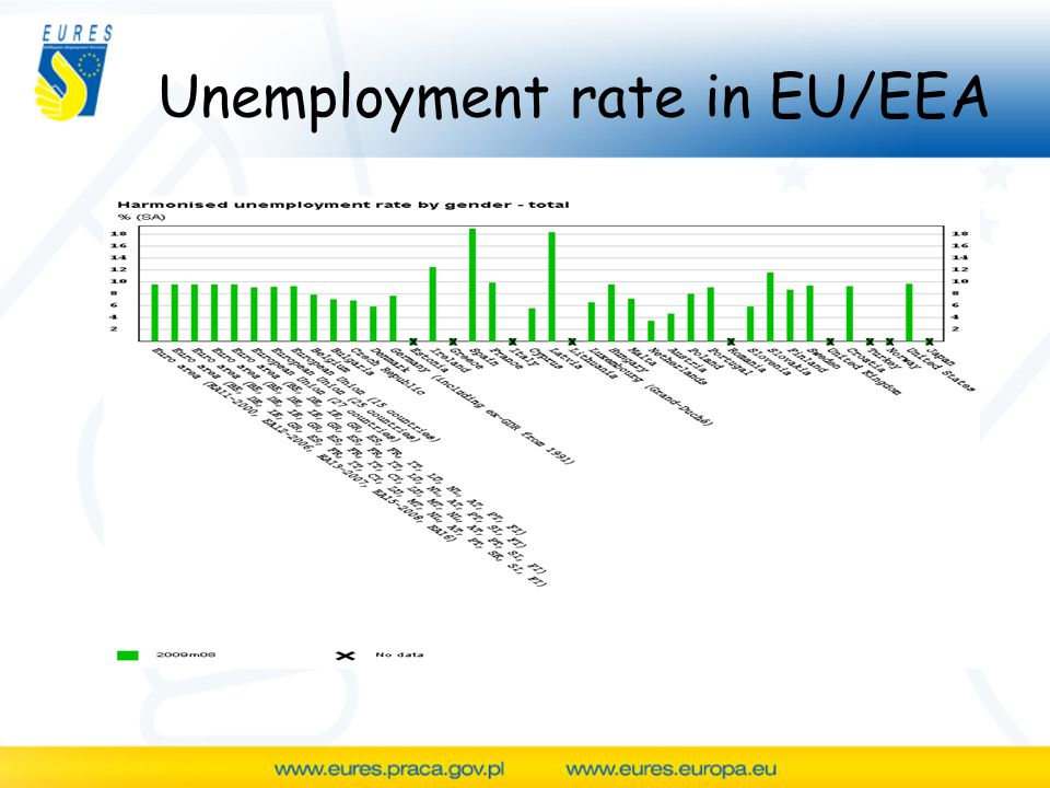 Unemployment rate in EU/EEA