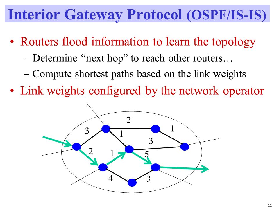 11 Interior Gateway Protocol (OSPF/IS-IS) Routers flood information to learn the topology –Determine next hop to reach other routers… –Compute shortest paths based on the link weights Link weights configured by the network operator