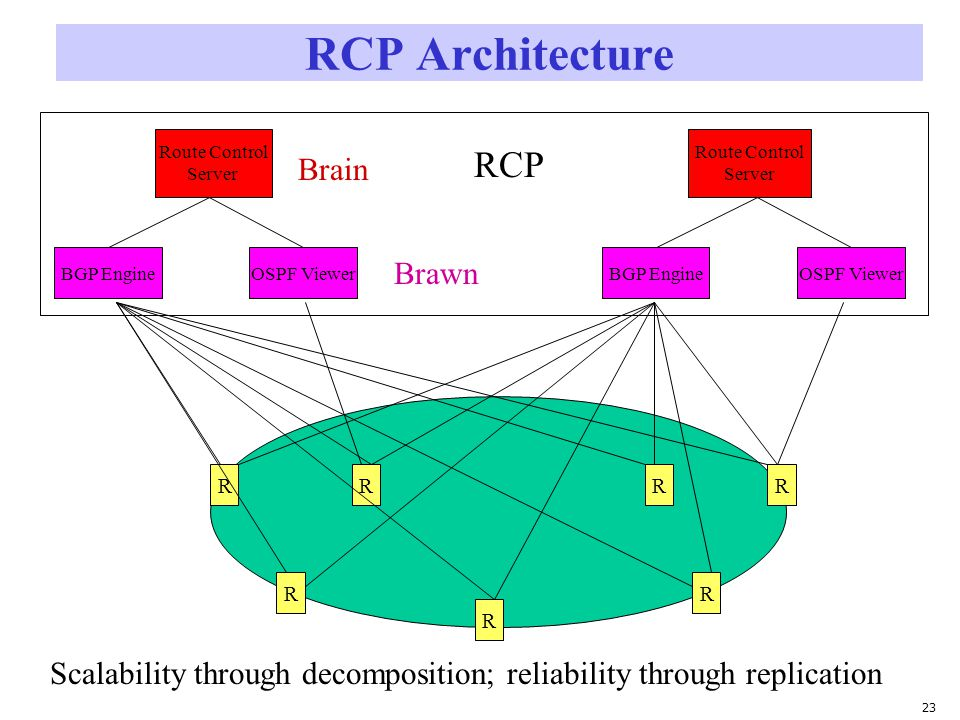 23 RCP Architecture R R R R RRR BGP EngineOSPF Viewer Route Control Server BGP EngineOSPF Viewer Route Control Server Brain Brawn RCP Scalability through decomposition; reliability through replication