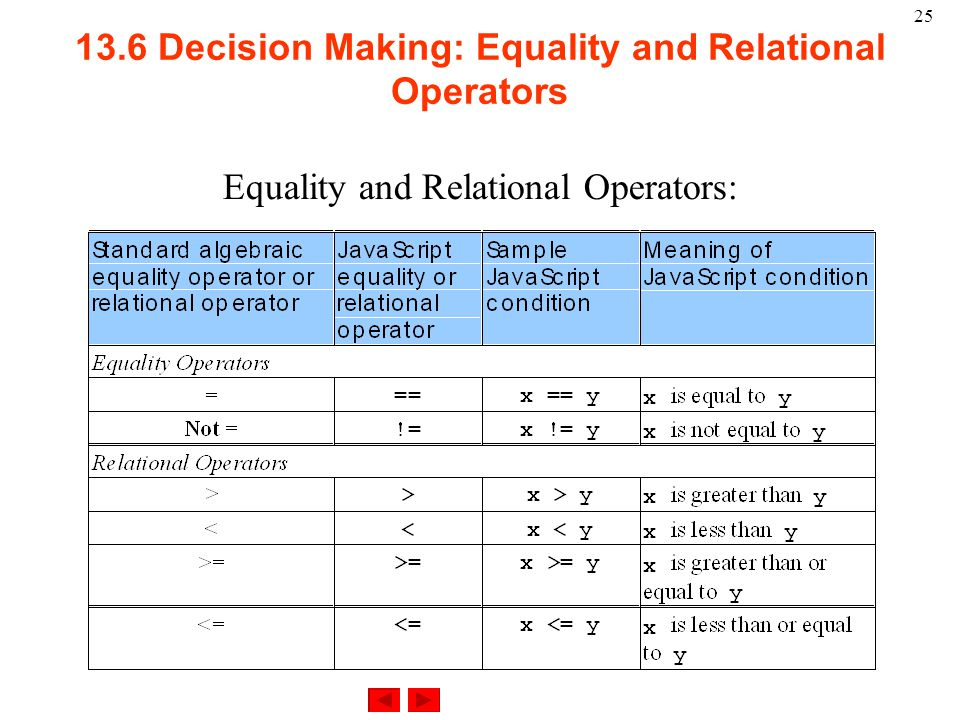 Decision Making: Equality and Relational Operators Equality and Relational Operators: