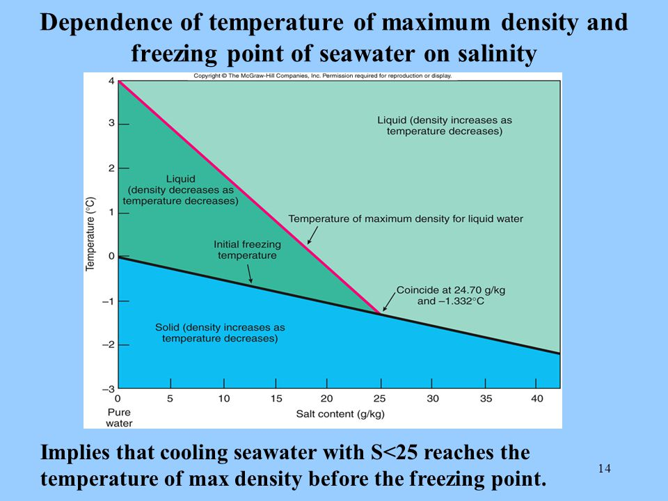 14 Dependence of temperature of maximum density and freezing point of seawater on salinity Implies that cooling seawater with S<25 reaches the temperature of max density before the freezing point.