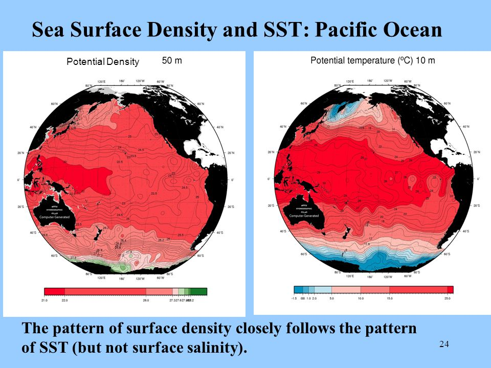 24 Sea Surface Density and SST: Pacific Ocean The pattern of surface density closely follows the pattern of SST (but not surface salinity).