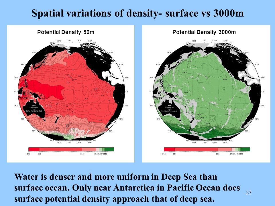 25 Spatial variations of density- surface vs 3000m Potential Density 50mPotential Density 3000m Water is denser and more uniform in Deep Sea than surface ocean.
