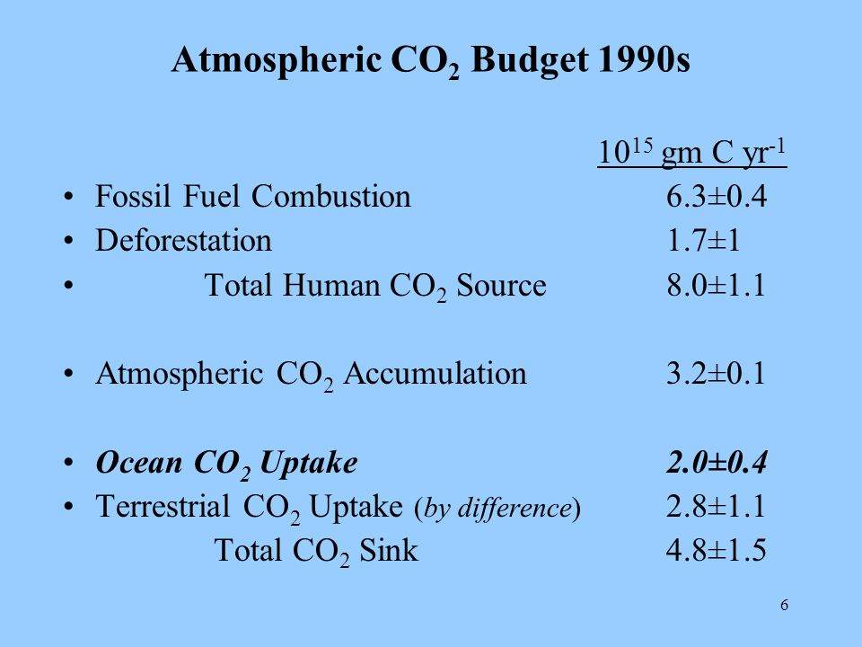 6 Atmospheric CO 2 Budget 1990s gm C yr -1 Fossil Fuel Combustion6.3±0.4 Deforestation1.7±1 Total Human CO 2 Source8.0±1.1 Atmospheric CO 2 Accumulation3.2±0.1 Ocean CO 2 Uptake2.0±0.4 Terrestrial CO 2 Uptake (by difference) 2.8±1.1 Total CO 2 Sink4.8±1.5