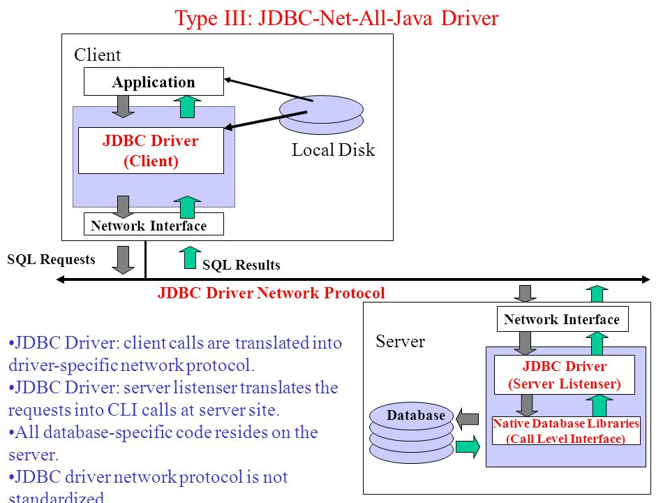 Application Database Client SQL Requests SQL Results JDBC Driver: client calls are translated into driver-specific network protocol.