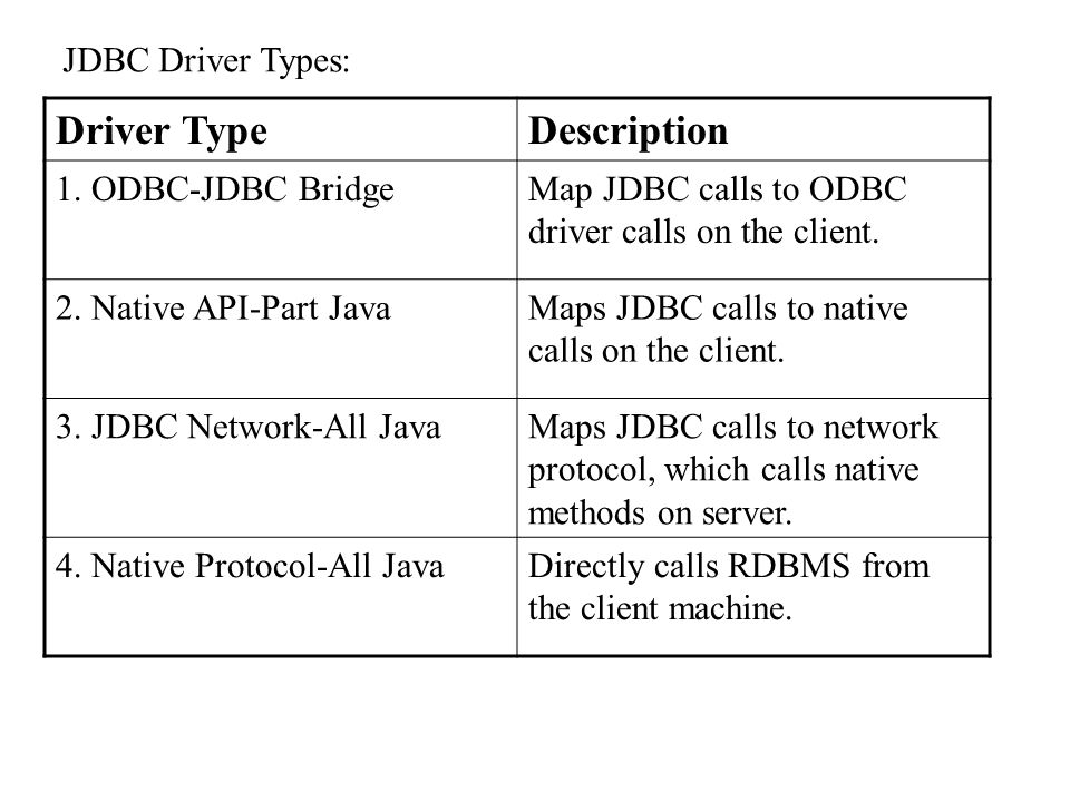 JDBC Driver Types: Driver TypeDescription 1.