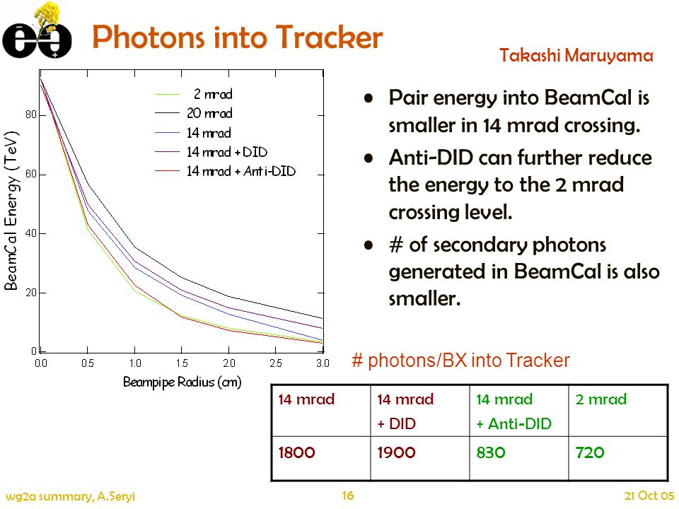 16 21 Oct 05 wg2a summary, A.Seryi Photons into Tracker Pair energy into BeamCal is smaller in 14 mrad crossing.