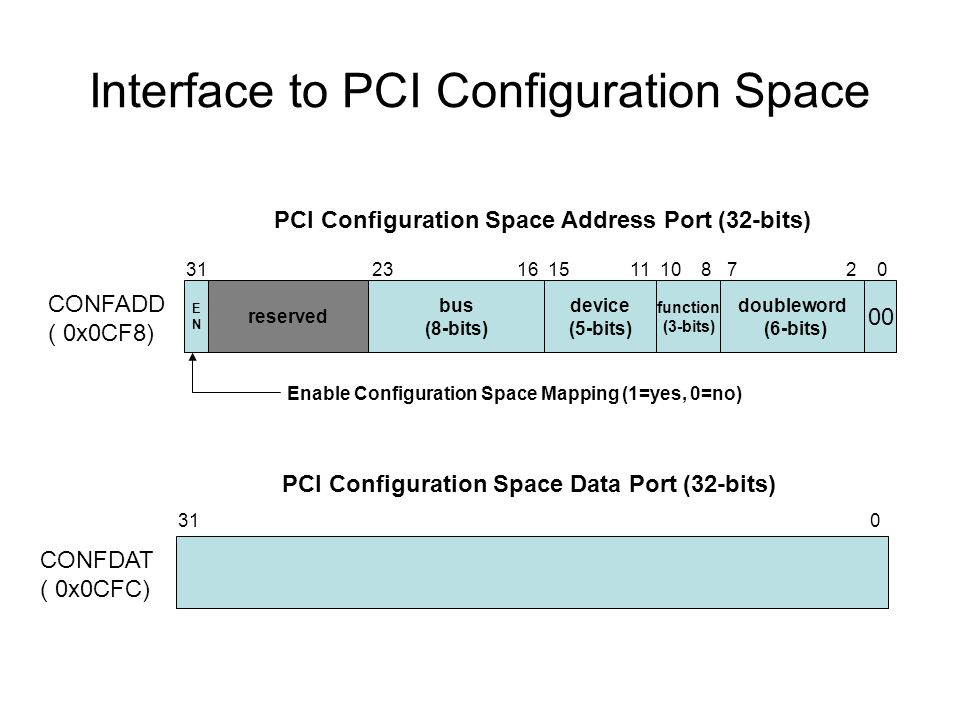 reserved Interface to PCI Configuration Space CONFADD ( 0x0CF8) CONFDAT ( 0x0CFC) ENEN bus (8-bits) device (5-bits) doubleword (6-bits) function (3-bits) 00 PCI Configuration Space Address Port (32-bits) PCI Configuration Space Data Port (32-bits) 31 0 Enable Configuration Space Mapping (1=yes, 0=no)