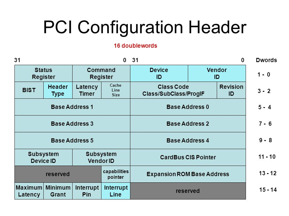 PCI Configuration Header Status Register Command Register Device ID Vendor ID BIST Cache Line Size Class Code Class/SubClass/ProgIF Revision ID Base Address 0 Subsystem Device ID Subsystem Vendor ID CardBus CIS Pointer reserved capabilities pointer Expansion ROM Base Address Minimum Grant Interrupt Pin reserved Latency Timer Header Type Base Address 1 Base Address 2Base Address 3 Base Address 4Base Address 5 Interrupt Line Maximum Latency doublewords Dwords