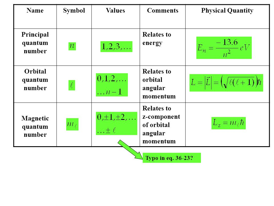 NameSymbolValuesCommentsPhysical Quantity Principal quantum number Relates to energy Orbital quantum number Relates to orbital angular momentum Magnetic quantum number Relates to z-component of orbital angular momentum Typo in eq.
