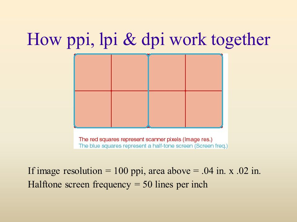 How ppi, lpi & dpi work together If image resolution = 100 ppi, area above =.04 in.