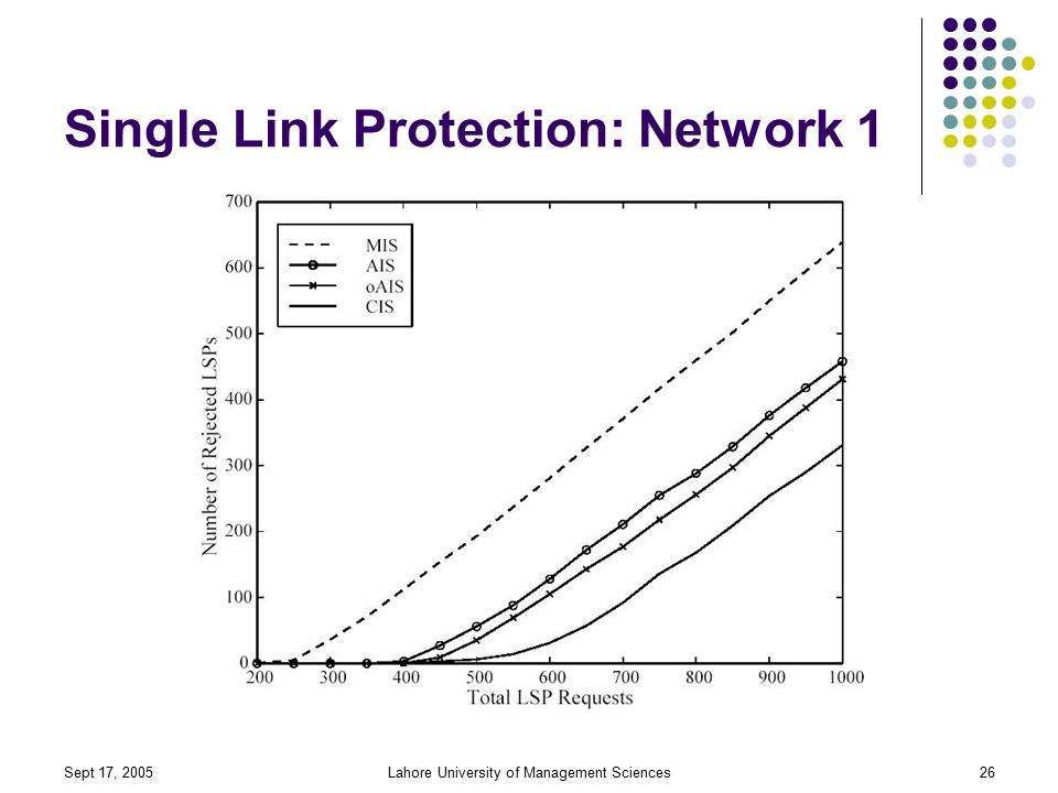 Sept 17, 2005Lahore University of Management Sciences26 Single Link Protection: Network 1