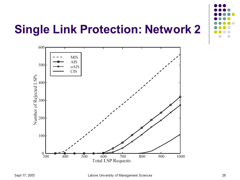 Sept 17, 2005Lahore University of Management Sciences28 Single Link Protection: Network 2