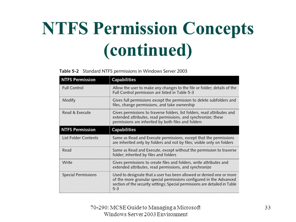 70-290: MCSE Guide to Managing a Microsoft Windows Server 2003 Environment 33 NTFS Permission Concepts (continued)