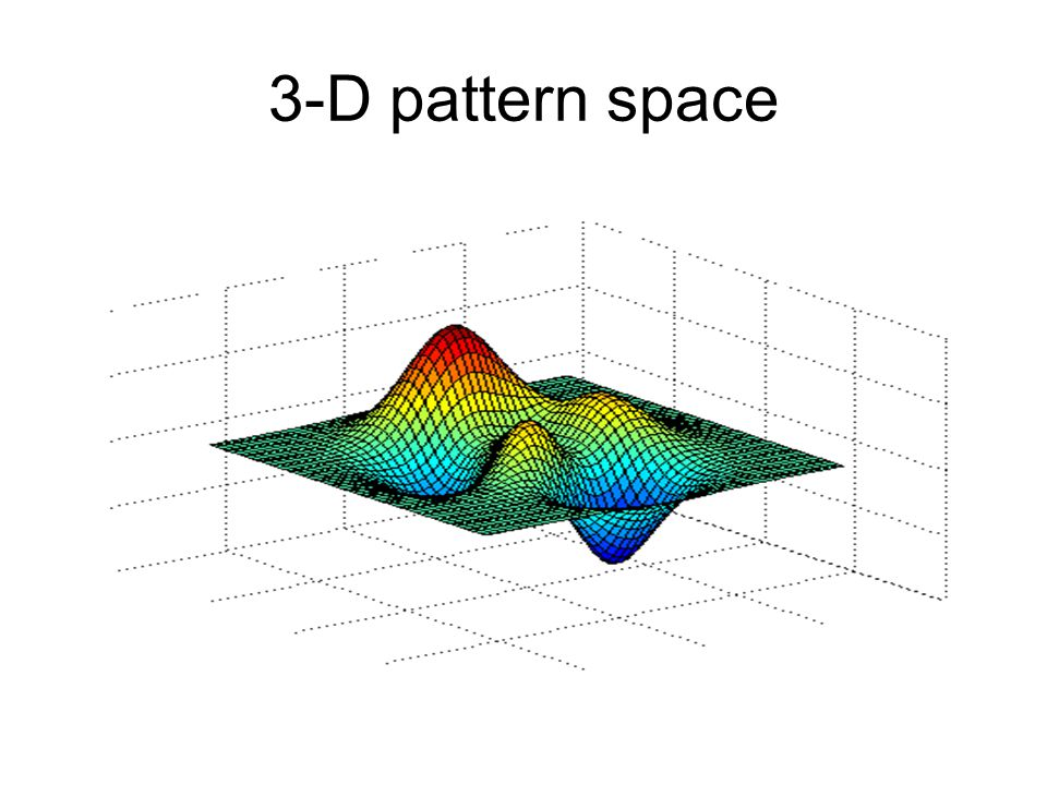 Pattern space in 2 dimensions X2 X1 X1 X2 Y The AND function 1 0