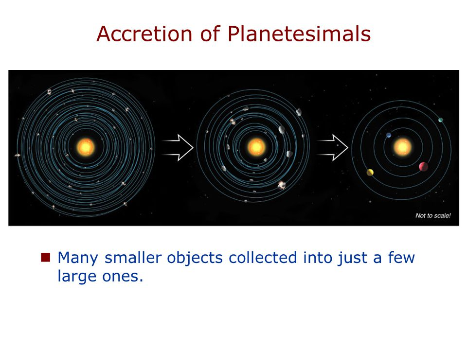 Accretion of Planetesimals Many smaller objects collected into just a few large ones.