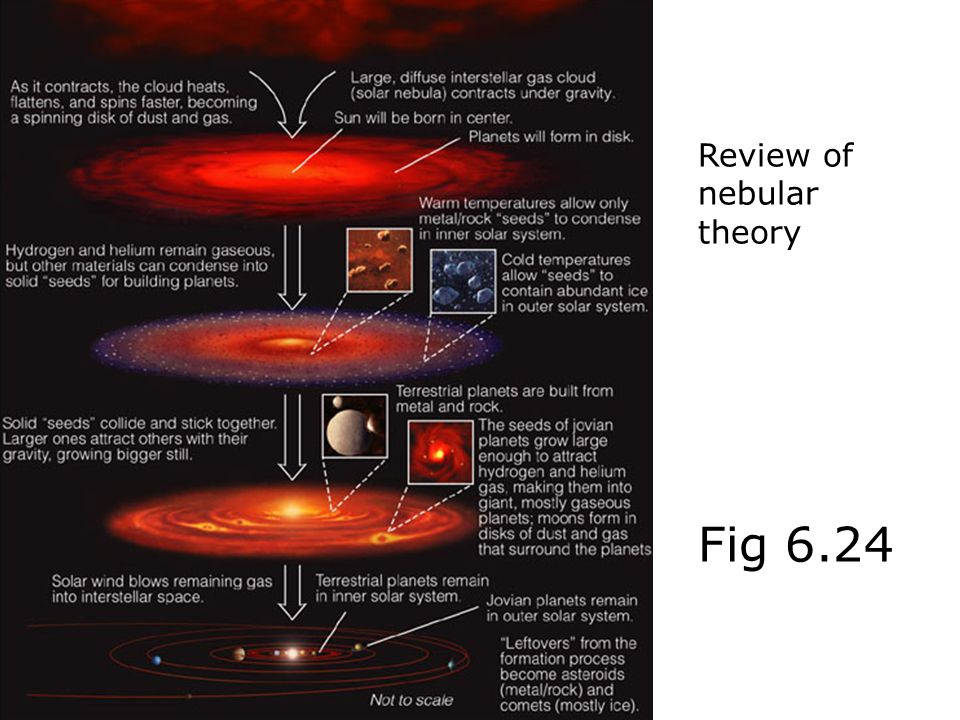 Review of nebular theory Fig 6.24