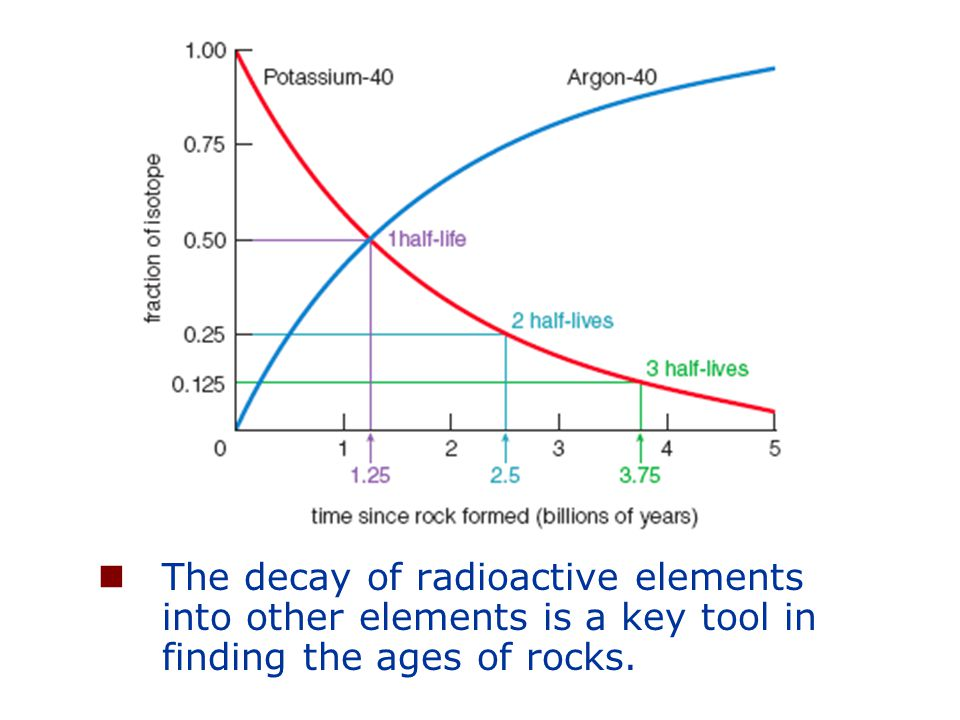 The decay of radioactive elements into other elements is a key tool in finding the ages of rocks.