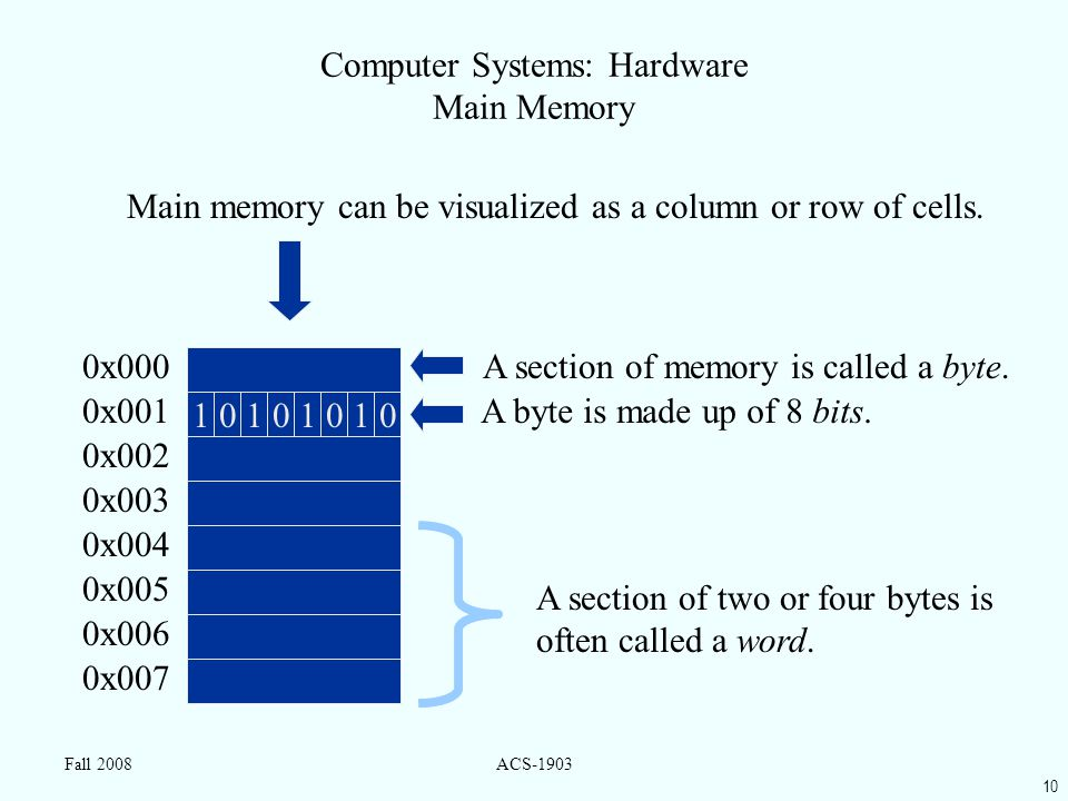 10 Fall 2008ACS-1903 Computer Systems: Hardware Main Memory A section of memory is called a byte.