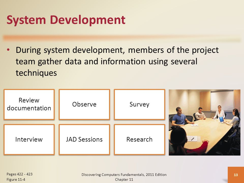 System Development During system development, members of the project team gather data and information using several techniques Discovering Computers Fundamentals, 2011 Edition Chapter Pages Figure 11-4 Review documentation ObserveSurvey InterviewJAD SessionsResearch