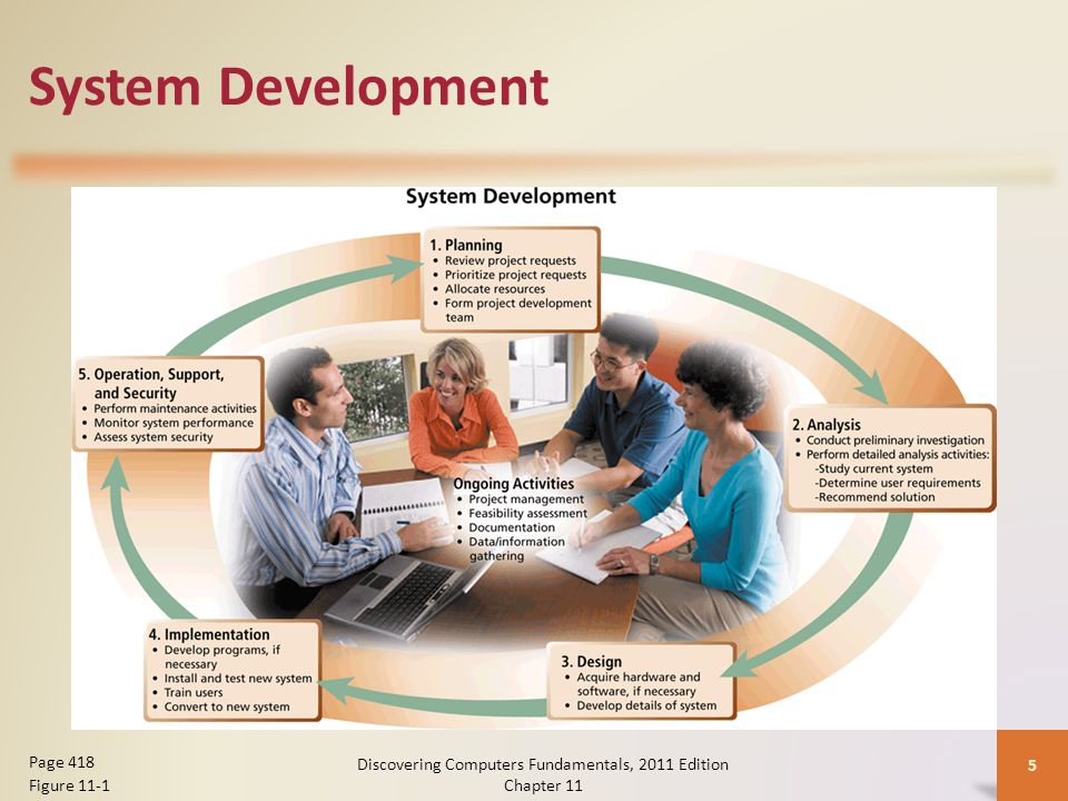 System Development Discovering Computers Fundamentals, 2011 Edition Chapter 11 5 Page 418 Figure 11-1