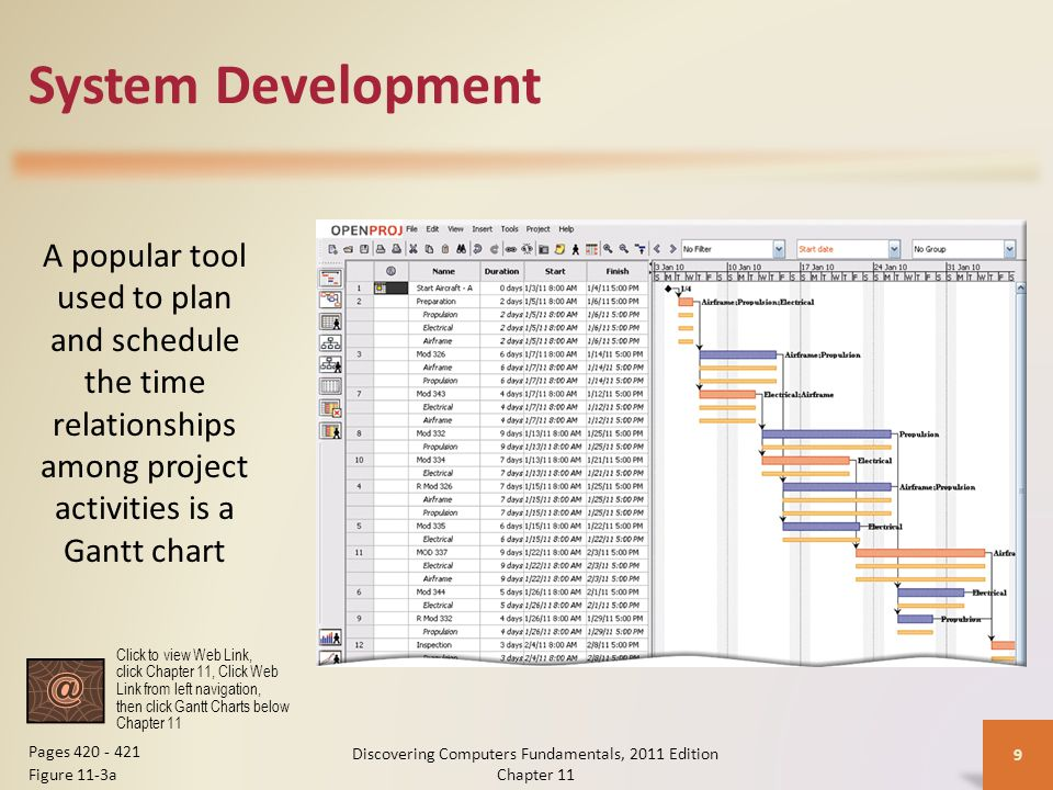System Development Discovering Computers Fundamentals, 2011 Edition Chapter 11 9 Pages Figure 11-3a Click to view Web Link, click Chapter 11, Click Web Link from left navigation, then click Gantt Charts below Chapter 11 A popular tool used to plan and schedule the time relationships among project activities is a Gantt chart