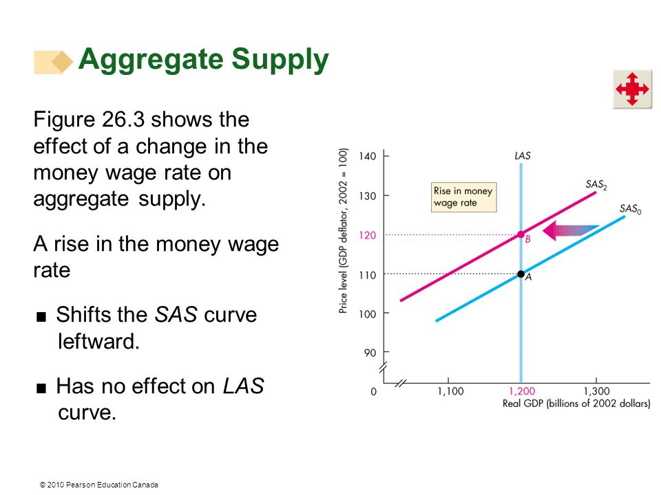 Figure 26.3 shows the effect of a change in the money wage rate on aggregate supply.