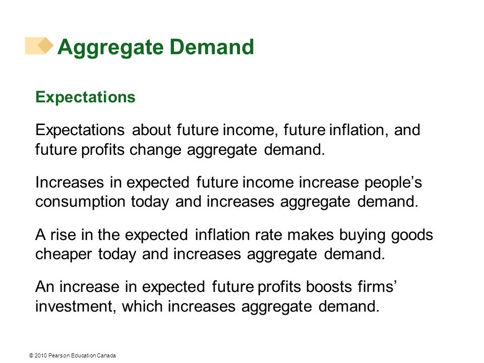 © 2010 Pearson Education Canada Aggregate Demand Expectations Expectations about future income, future inflation, and future profits change aggregate demand.