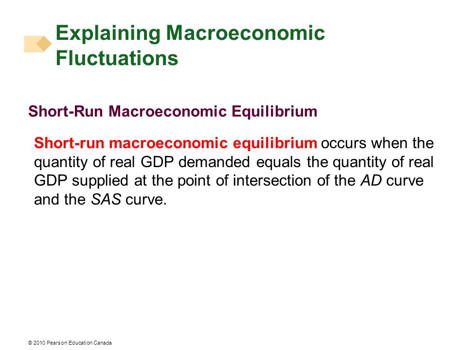 Explaining Macroeconomic Fluctuations Short-Run Macroeconomic Equilibrium Short-run macroeconomic equilibrium occurs when the quantity of real GDP demanded equals the quantity of real GDP supplied at the point of intersection of the AD curve and the SAS curve.