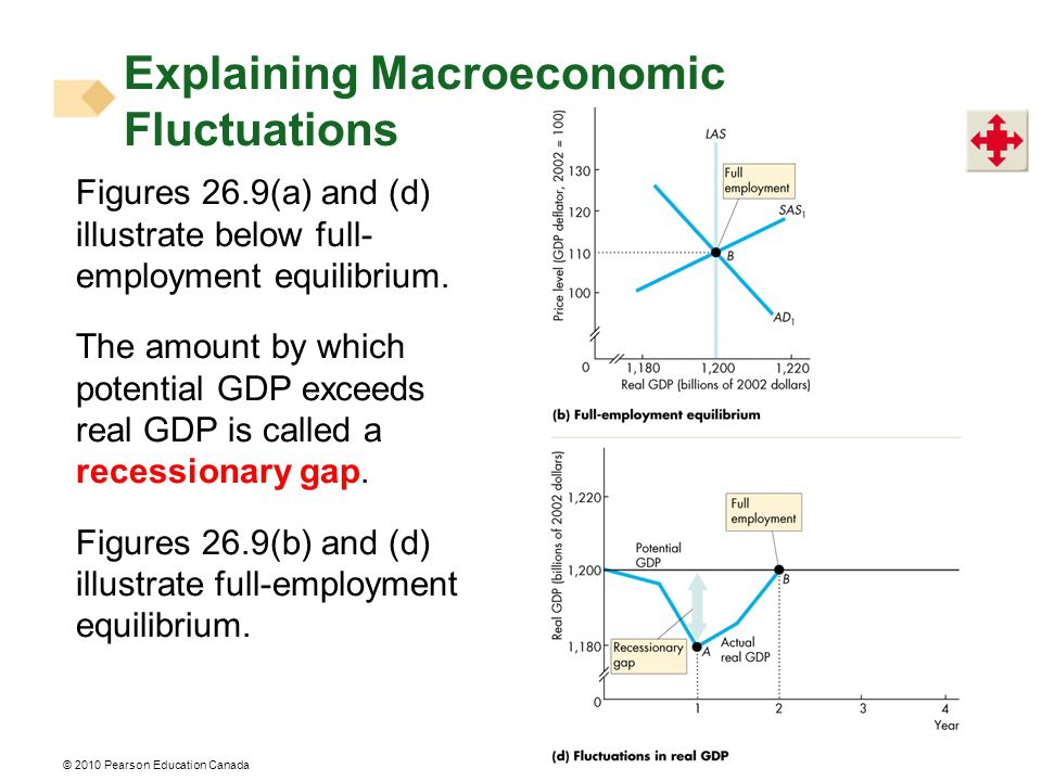 © 2010 Pearson Education Canada Figures 26.9(a) and (d) illustrate below full- employment equilibrium.