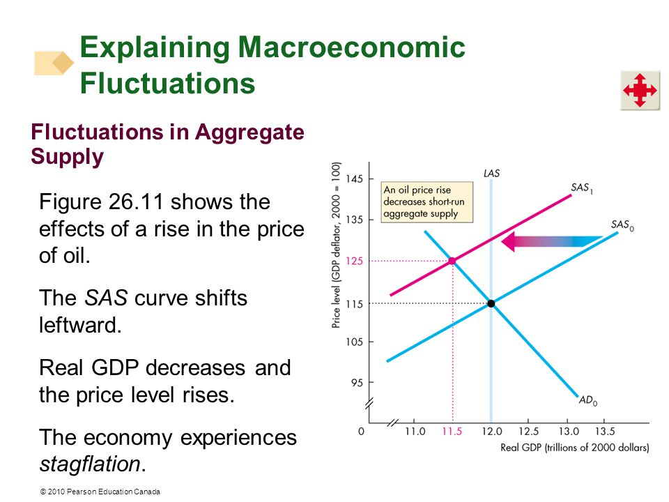 Fluctuations in Aggregate Supply Figure shows the effects of a rise in the price of oil.