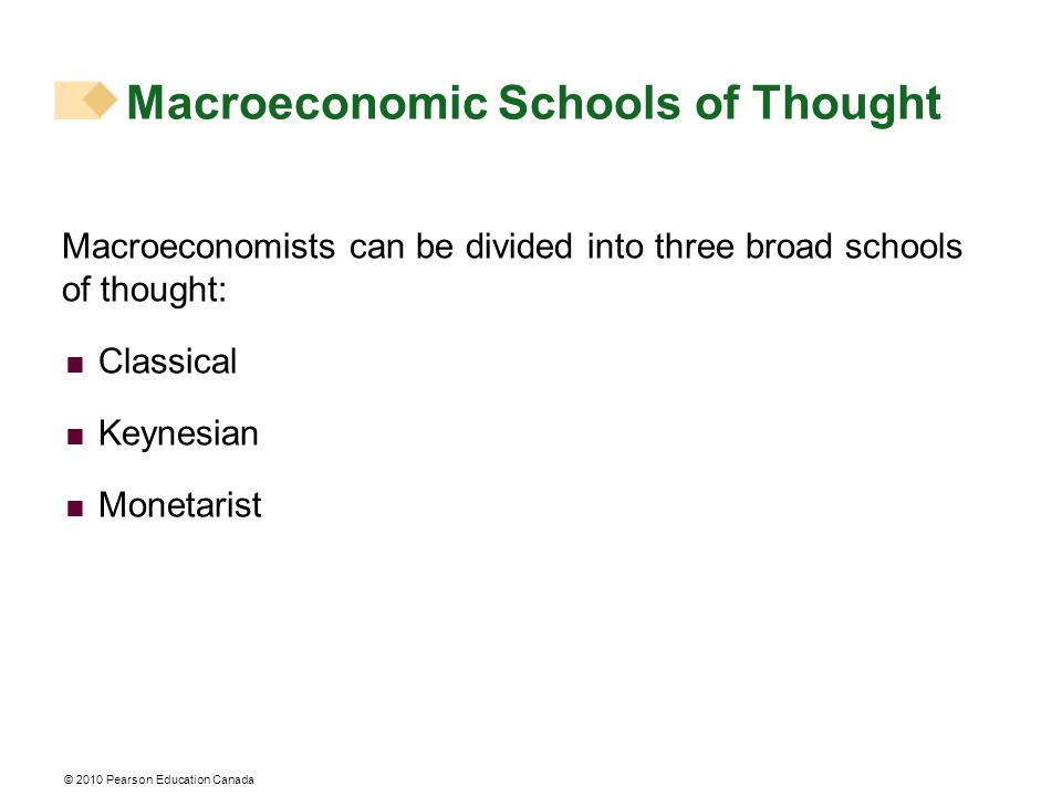 Macroeconomic Schools of Thought Macroeconomists can be divided into three broad schools of thought:  Classical  Keynesian  Monetarist