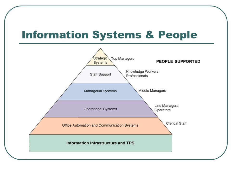 Information Systems & People