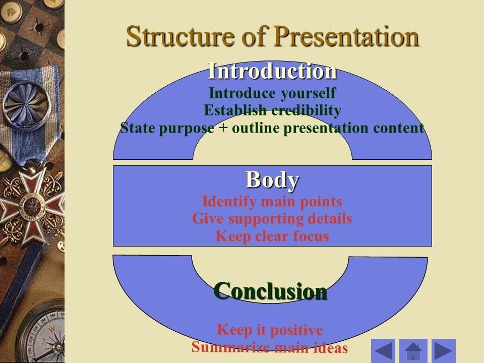 Structure of Presentation Introduction Introduce yourself Establish credibility State purpose + outline presentation content Conclusion Keep it positive Summarize main ideas Body Identify main points Give supporting details Keep clear focus
