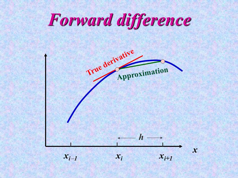 Forward difference x i  1 x i x i+1 x h True derivative Approximation