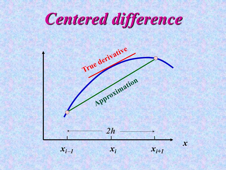 Centered difference x i  1 x i x i+1 x 2h True derivative Approximation