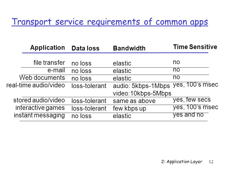 2: Application Layer12 Transport service requirements of common apps Application file transfer  Web documents real-time audio/video stored audio/video interactive games instant messaging Data loss no loss loss-tolerant no loss Bandwidth elastic audio: 5kbps-1Mbps video:10kbps-5Mbps same as above few kbps up elastic Time Sensitive no yes, 100's msec yes, few secs yes, 100's msec yes and no