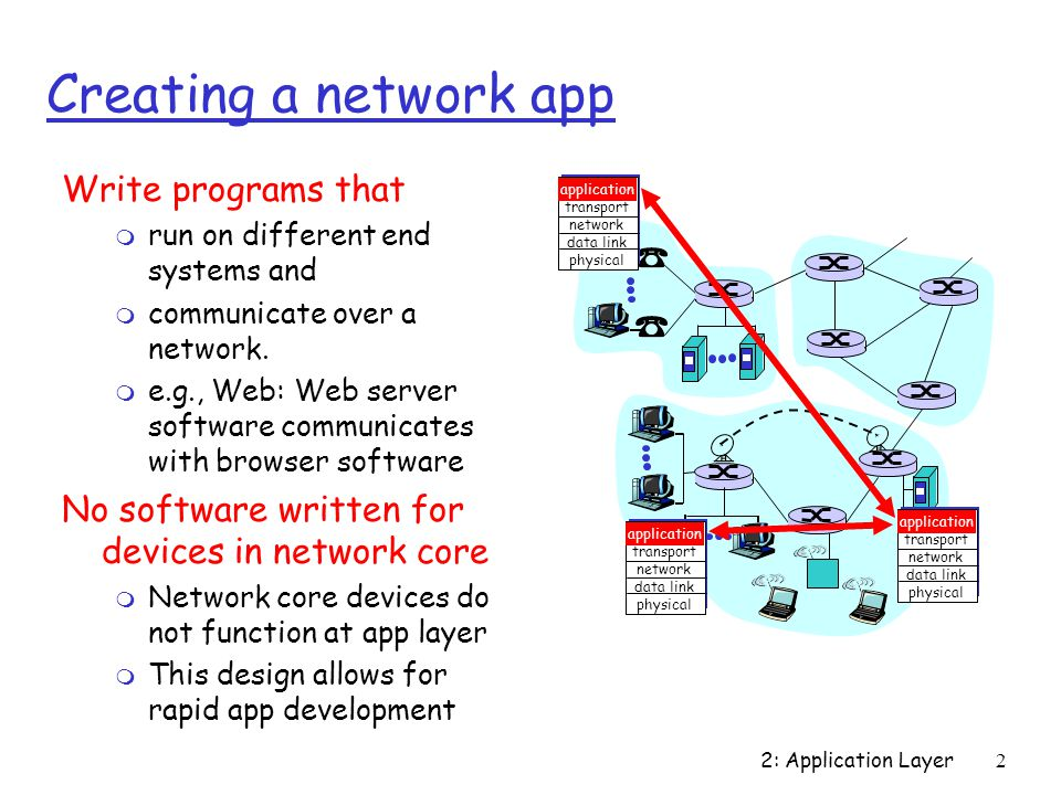 2: Application Layer2 Creating a network app Write programs that m run on different end systems and m communicate over a network.