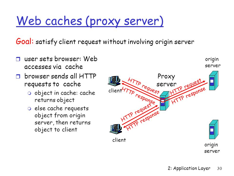 2: Application Layer30 Web caches (proxy server) r user sets browser: Web accesses via cache r browser sends all HTTP requests to cache m object in cache: cache returns object m else cache requests object from origin server, then returns object to client Goal: satisfy client request without involving origin server client Proxy server client HTTP request HTTP response HTTP request HTTP response origin server origin server