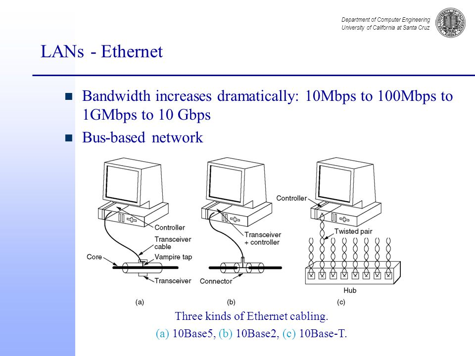 Department of Computer Engineering University of California at Santa Cruz LANs - Ethernet n Bandwidth increases dramatically: 10Mbps to 100Mbps to 1GMbps to 10 Gbps n Bus-based network Three kinds of Ethernet cabling.