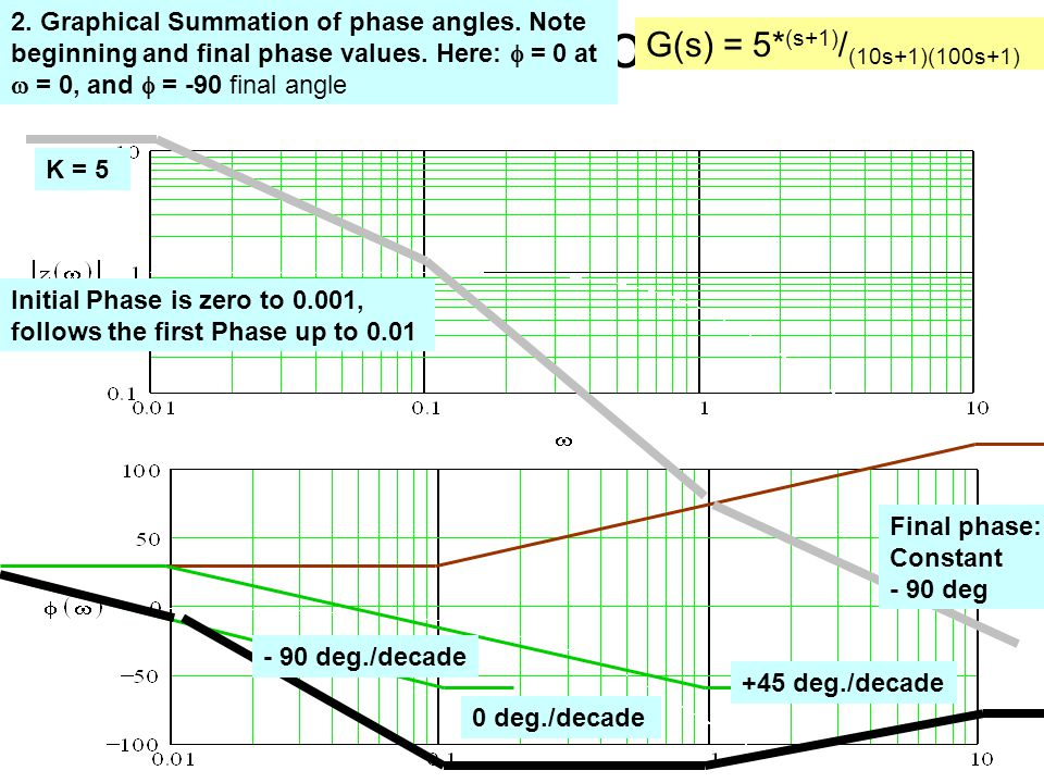 Phase Plot Construction G(s) = 5* (s+1) / (10s+1)(100s+1) 2.