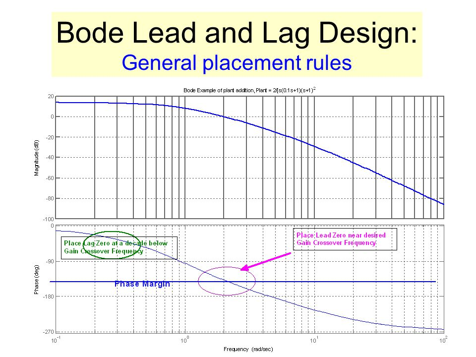 Bode Lead and Lag Design: General placement rules