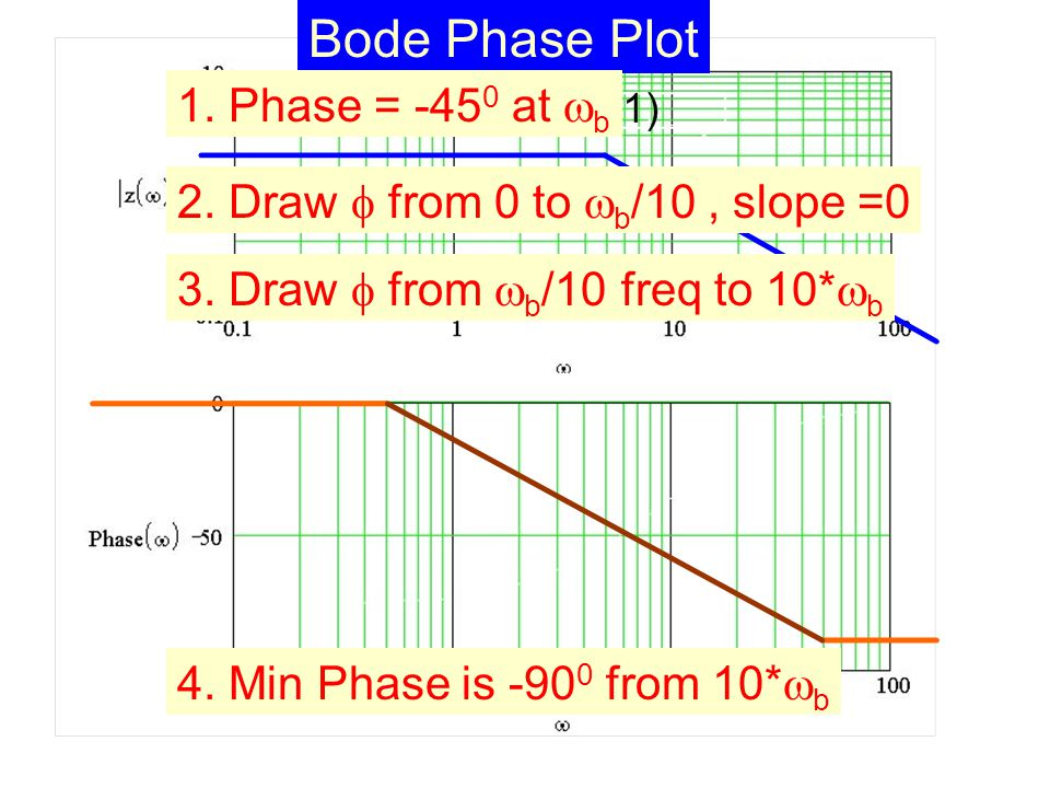 Bode Phase Plot 1. Phase = at  b 2. Draw  from 0 to  b /10, slope =0 3.