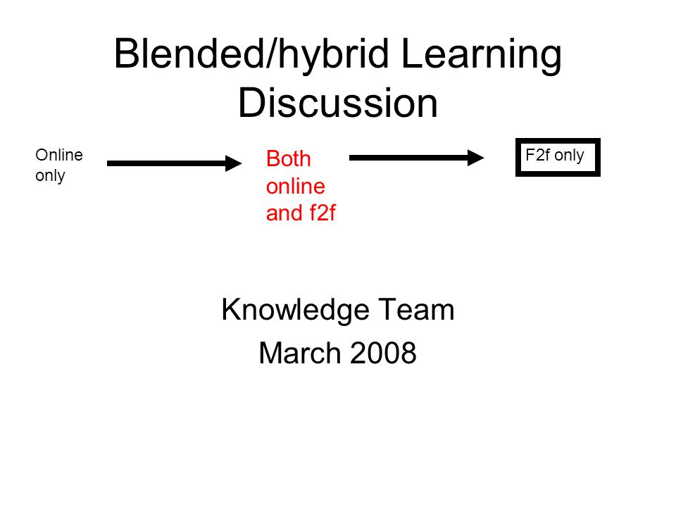Blended/hybrid Learning Discussion Knowledge Team March 2008 Online only Both online and f2f F2f only