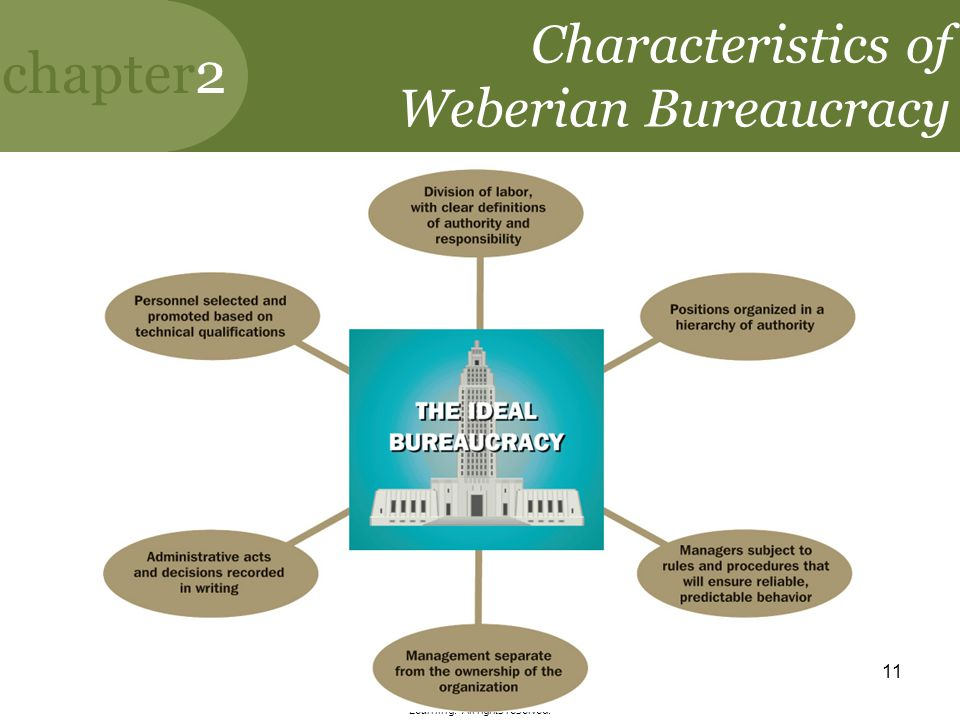 chapter2 Copyright ©2010 by South-Western, a division of Cengage Learning. All rights reserved. 11 Characteristics of Weberian Bureaucracy