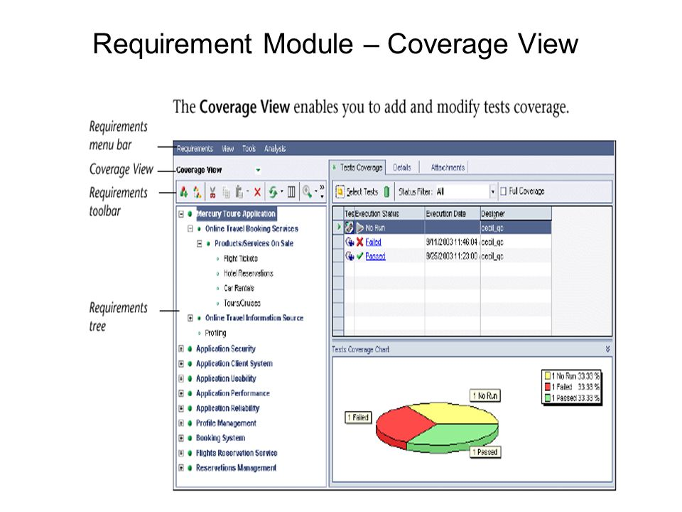 Requirement Module – Coverage View