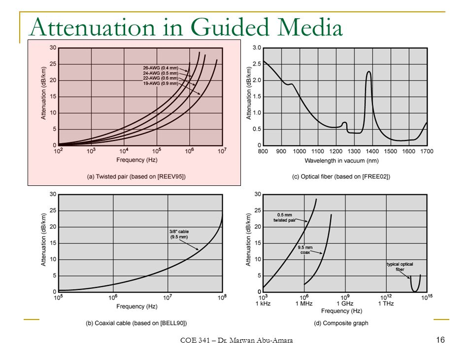 COE 341 – Dr. Marwan Abu-Amara 16 Attenuation in Guided Media