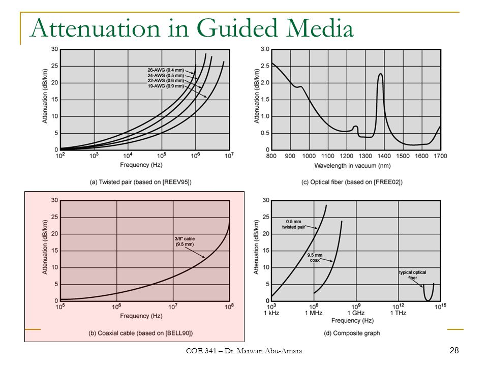 COE 341 – Dr. Marwan Abu-Amara 28 Attenuation in Guided Media