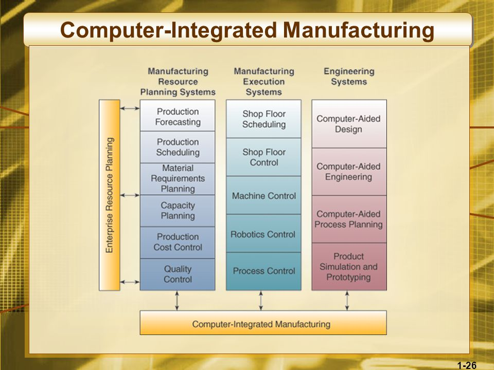 1-26 Computer-Integrated Manufacturing